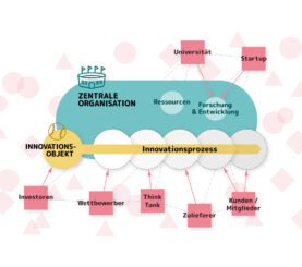 """#Umfrage – """"Innovationsökosysteme für den Sport"""""""